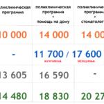 Купите ДМС - лучшие недорогие полисы ДМС в Москве
